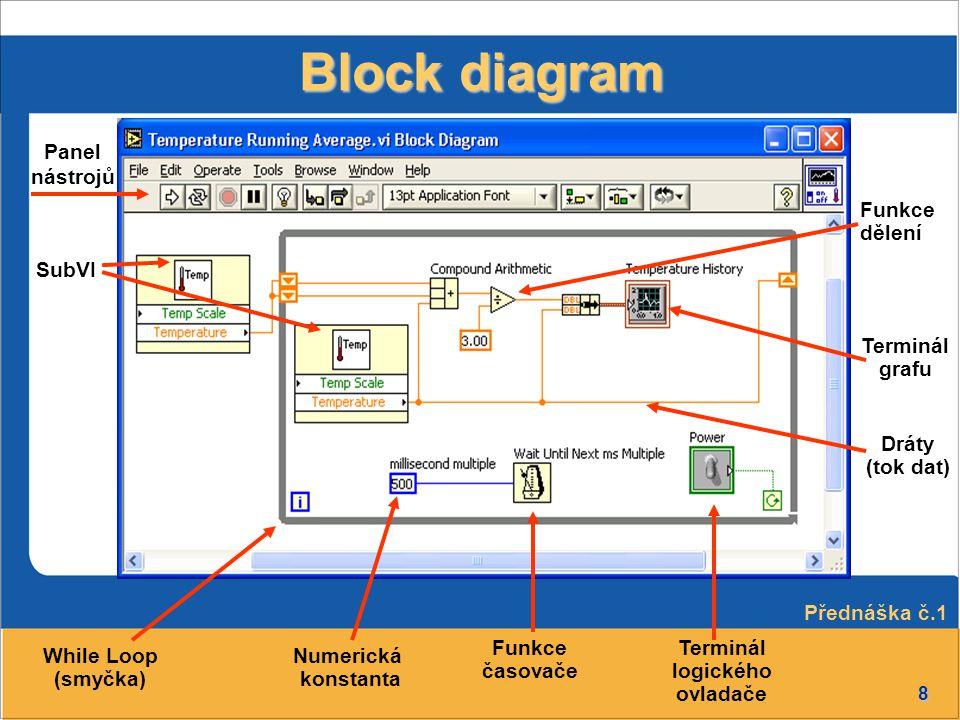 8 Block diagram SubVI Panel nástrojů Numerická konstanta While Loop (smyčka) Terminál grafu Dráty (tok dat) Funkce časovače Funkce dělení Terminál log