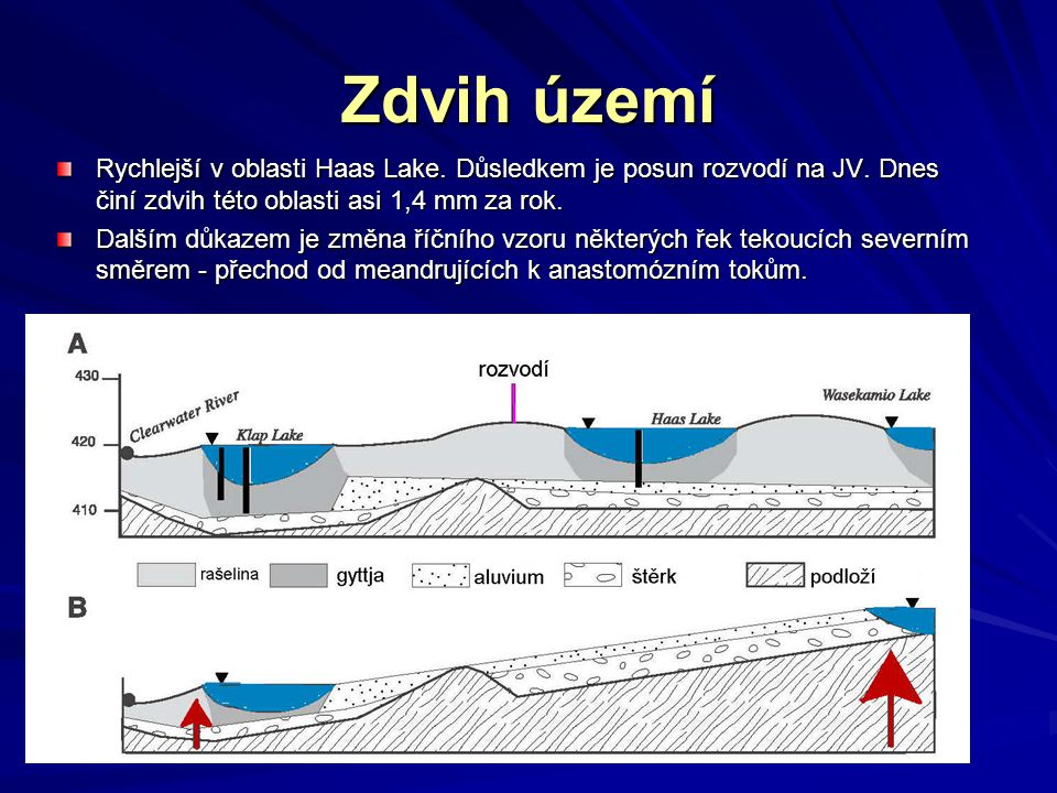 Zdvih území Rychlejší v oblasti Haas Lake. Důsledkem je posun rozvodí na JV. Dnes činí zdvih této oblasti asi 1,4 mm za rok. Dalším důkazem je změna ř