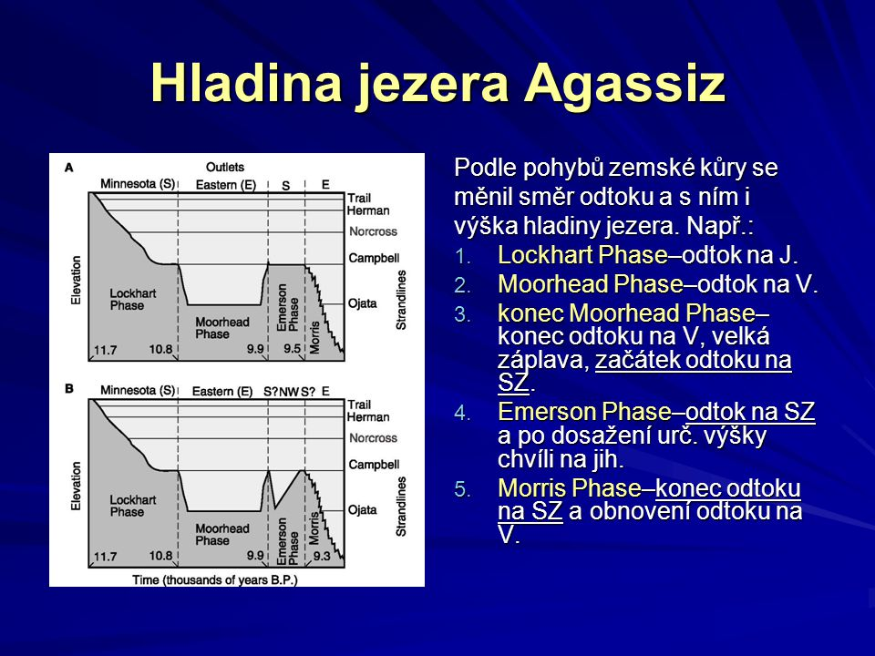 Podle pohybů zemské kůry se měnil směr odtoku a s ním i výška hladiny jezera. Např.: 1. Lockhart Phase–odtok na J. 2. Moorhead Phase–odtok na V. 3. ko