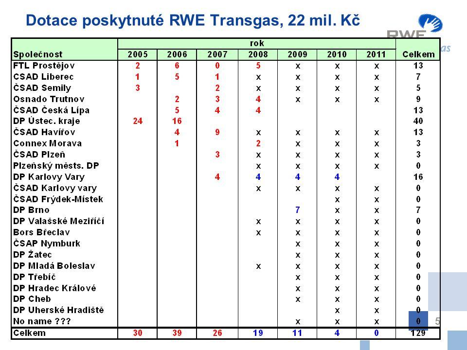 5 Dotace poskytnuté RWE Transgas, 22 mil. Kč