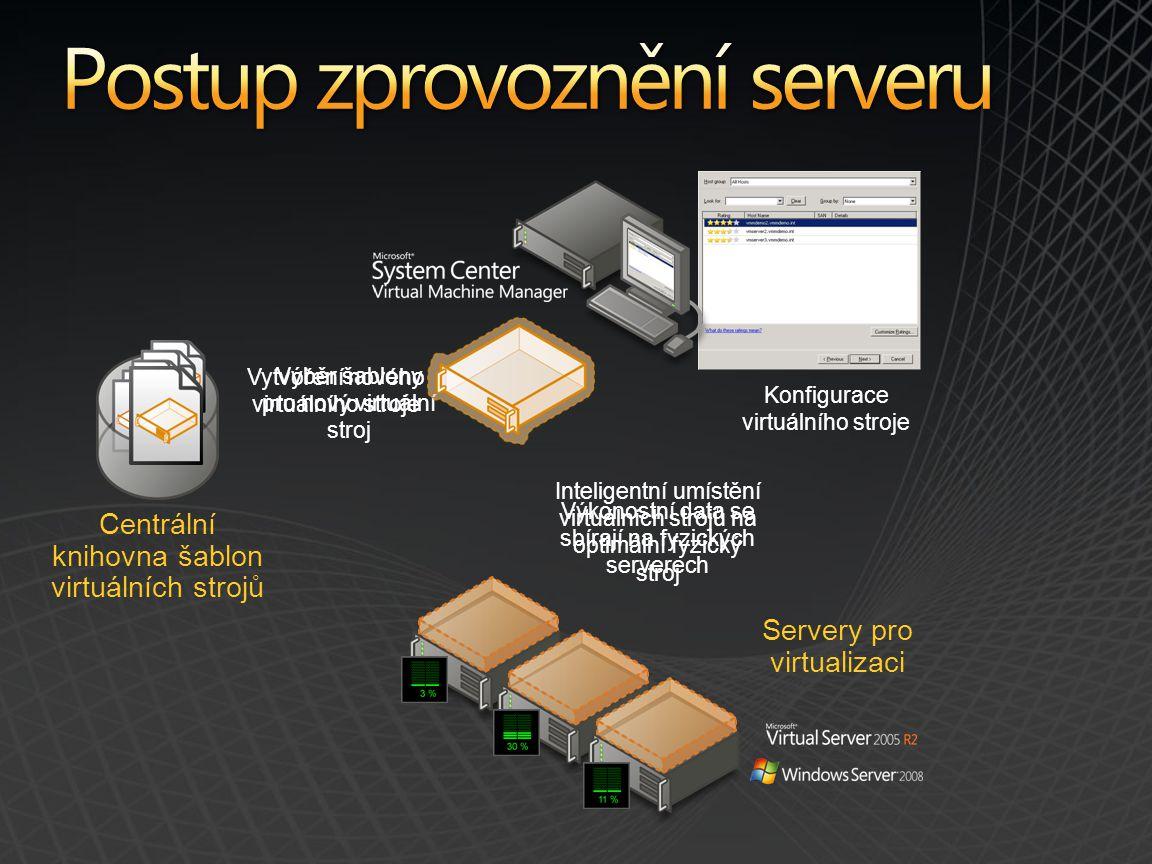 Výkonostní data se sbírají na fyzických serverech Inteligentní umístění virtuálních strojů na optimální fyzický stroj Centrální knihovna šablon virtuálních strojů Výběr šablony pro nový virtuální stroj Konfigurace virtuálního stroje Vytvoření nového virtuálního stroje Servery pro virtualizaci