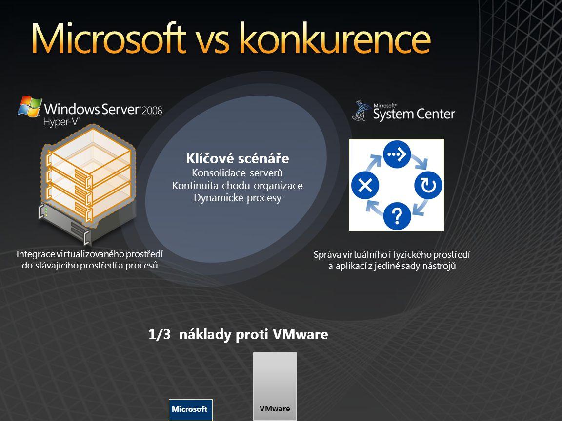 Integrace virtualizovaného prostředí do stávajícího prostředí a procesů Správa virtuálního i fyzického prostředí a aplikací z jediné sady nástrojů Klíčové scénáře Konsolidace serverů Kontinuita chodu organizace Dynamické procesy 1/3 náklady proti VMware VMware Microsoft
