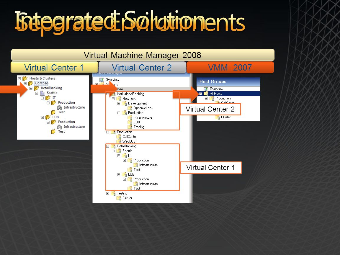 Virtual Center 1 Virtual Center 2 VMM 2007 Virtual Machine Manager 2008 Virtual Center 2 Virtual Center 1