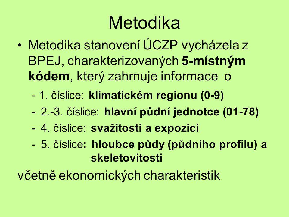 Metodika Metodika stanovení ÚCZP vycházela z BPEJ, charakterizovaných 5-místným kódem, který zahrnuje informace o - 1. číslice: klimatickém regionu (0