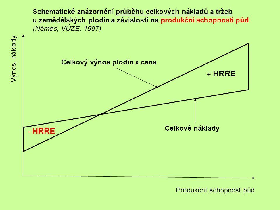 Výnos, náklady Produkční schopnost půd - HRRE + HRRE Celkový výnos plodin x cena Celkové náklady Schematické znázornění průběhu celkových nákladů a tr