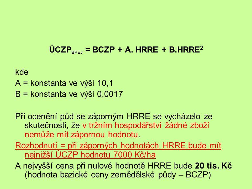 ÚCZP BPEJ = BCZP + A. HRRE + B.HRRE 2 kde A = konstanta ve výši 10,1 B = konstanta ve výši 0,0017 Při ocenění půd se záporným HRRE se vycházelo ze sku
