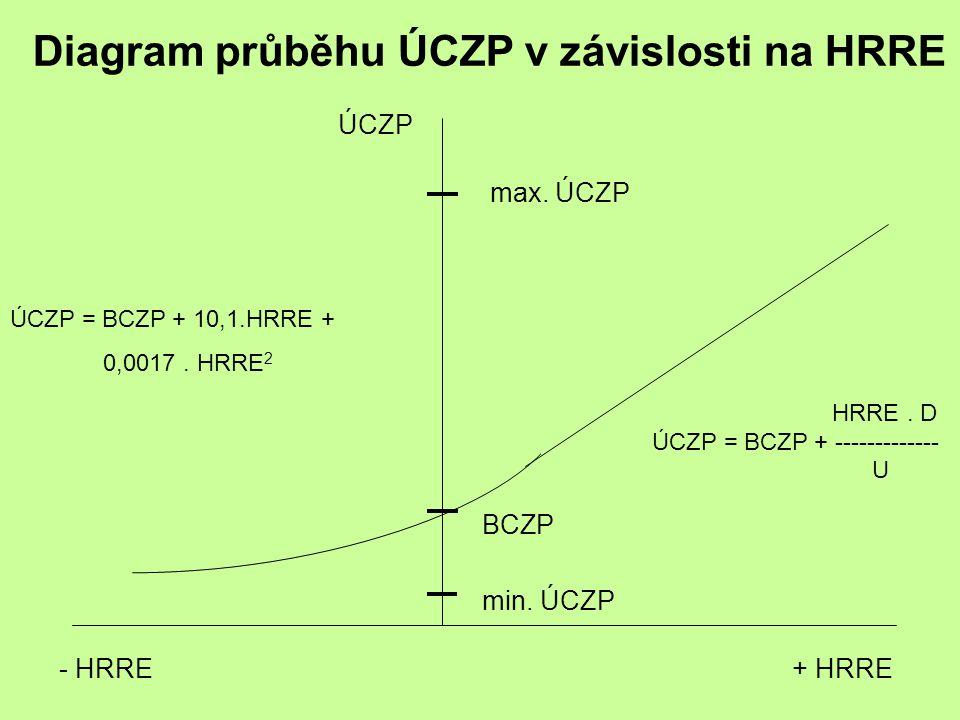 ÚCZP min. ÚCZP BCZP - HRRE+ HRRE max. ÚCZP ÚCZP = BCZP + 10,1.HRRE + 0,0017. HRRE 2 HRRE. D ÚCZP = BCZP + ------------- U Diagram průběhu ÚCZP v závis