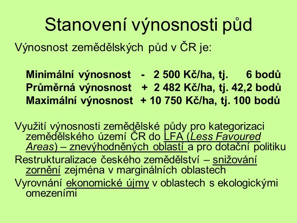 Stanovení výnosnosti půd Výnosnost zemědělských půd v ČR je: Minimální výnosnost - 2 500 Kč/ha, tj. 6 bodů Průměrná výnosnost + 2 482 Kč/ha, tj. 42,2