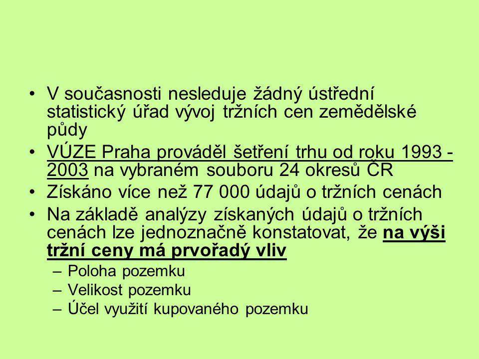 V současnosti nesleduje žádný ústřední statistický úřad vývoj tržních cen zemědělské půdy VÚZE Praha prováděl šetření trhu od roku 1993 - 2003 na vybr
