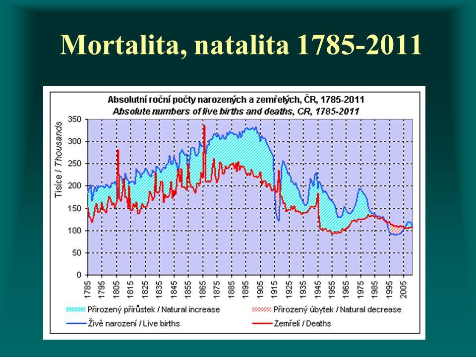 Mortalita, natalita 1785-2011