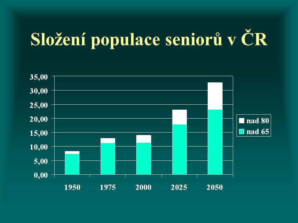 Složení populace seniorů v ČR