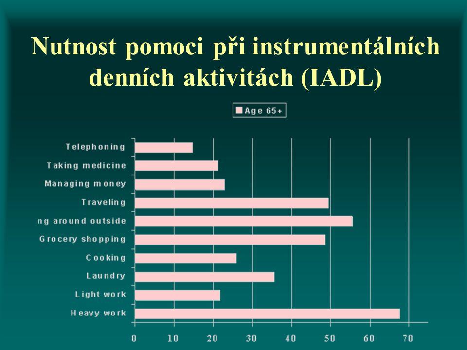 Nutnost pomoci při instrumentálních denních aktivitách (IADL)