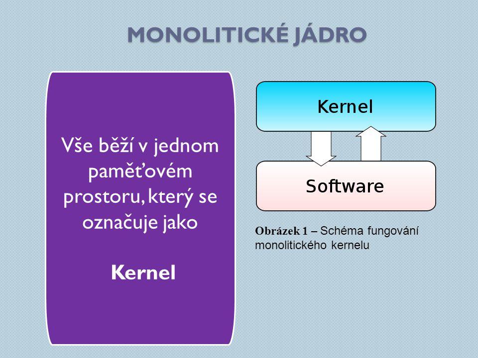 MONOLITICKÉ JÁDRO Vše běží v jednom paměťovém prostoru, který se označuje jako Kernel Obrázek 1 – Schéma fungování monolitického kernelu