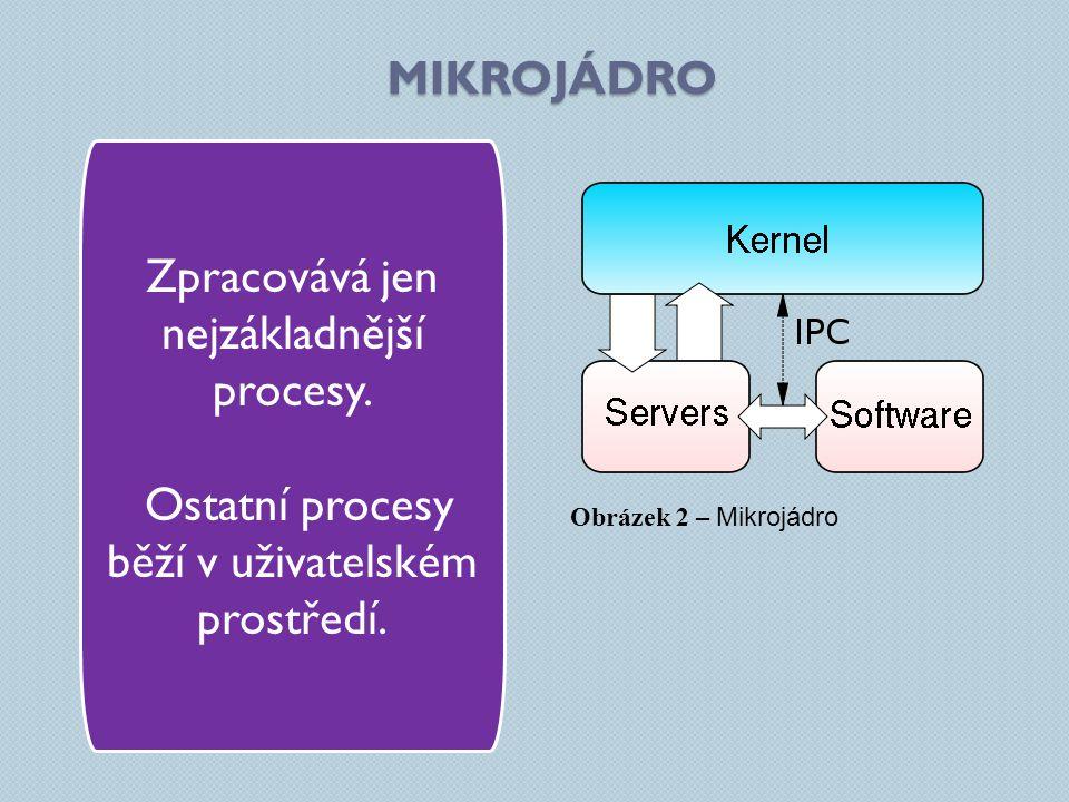 MIKROJÁDRO Zpracovává jen nejzákladnější procesy. Ostatní procesy běží v uživatelském prostředí. Obrázek 2 – Mikrojádro