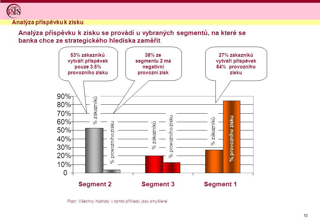 10 0 10% 20% 30% 40% 50% 60% 70% 80% 90% Segment 2Segment 3Segment 1 % provozního zisku 53% zákazníků vytváří přispěvek pouze 3.5% provozního zisku 27% zákazníků vytváří příspěvek 84% provozního zisku 38% ze segmentu 2 má negativní provozní zisk % zákazníků % provozního zisku Analýza příspěvku k zisku se provádí u vybraných segmentů, na které se banka chce ze strategického hlediska zaměřit Pozn: Všechny hodnoty v tomto příkladu jsou smyšlené Analýza příspěvku k zisku