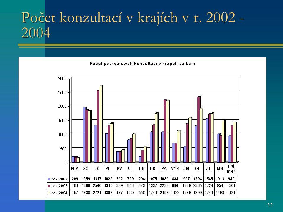 11 Počet konzultací v krajích v r. 2002 - 2004