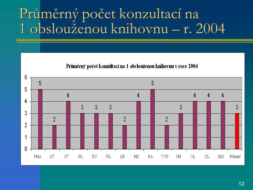 12 Průměrný počet konzultací na 1 obslouženou knihovnu – r. 2004