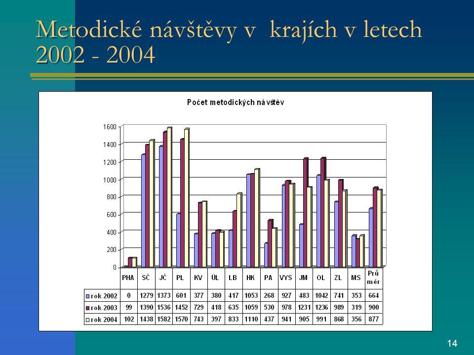 14 Metodické návštěvy v krajích v letech 2002 - 2004