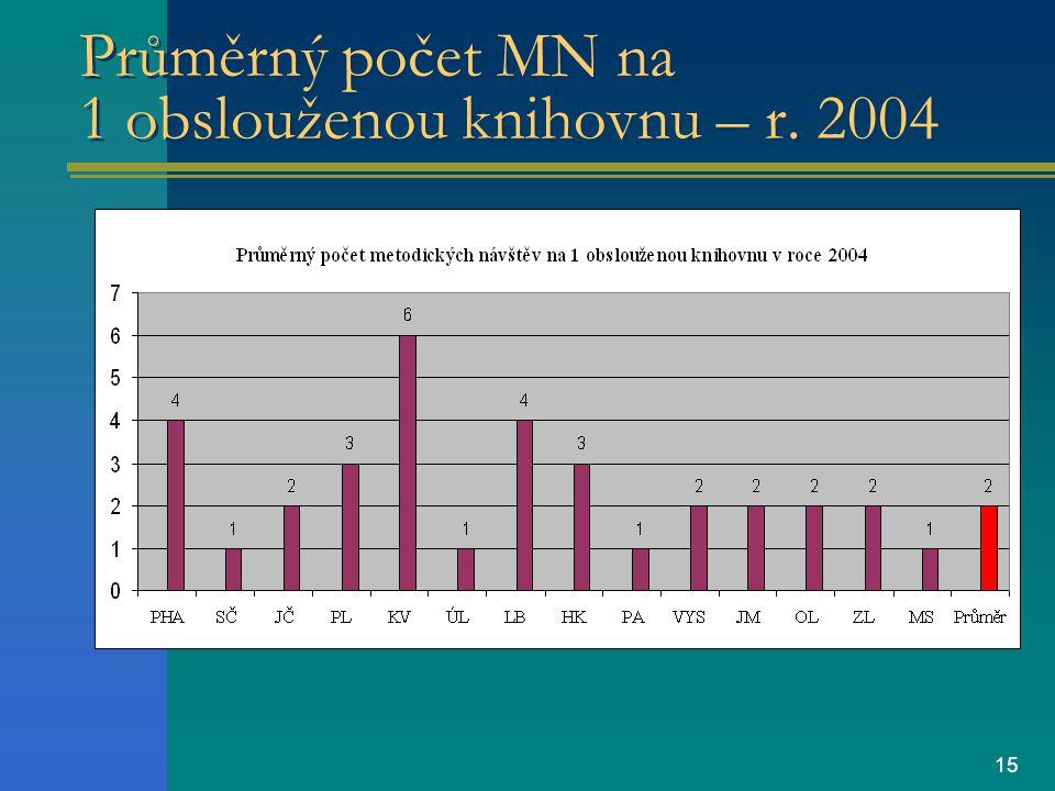 15 Průměrný počet MN na 1 obslouženou knihovnu – r. 2004