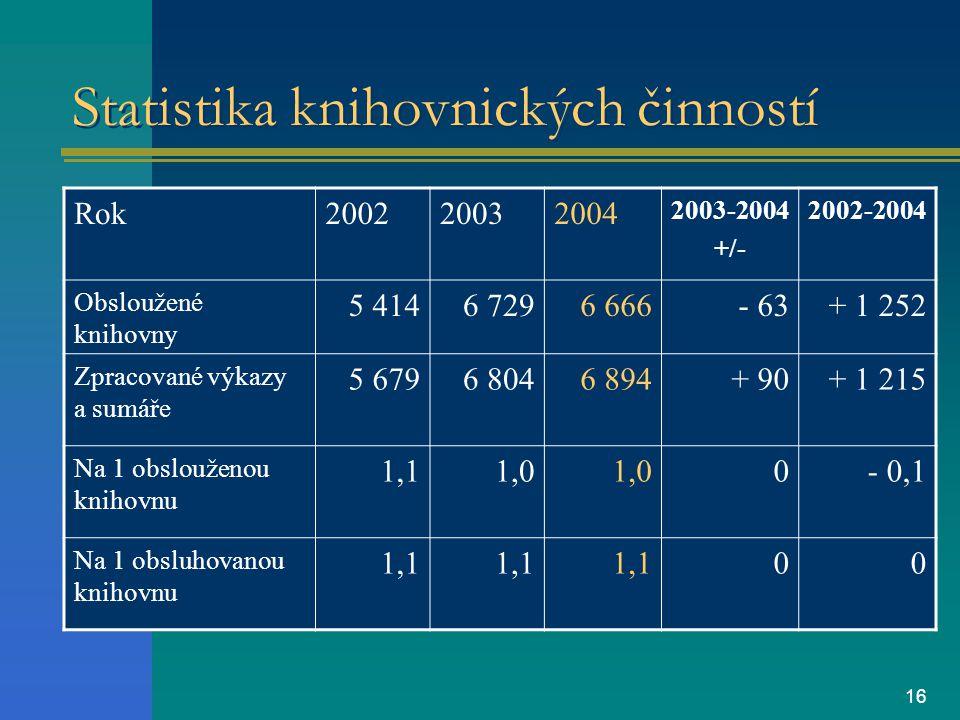 16 Statistika knihovnických činností Rok200220032004 2003-2004 +/- 2002-2004 Obsloužené knihovny 5 4146 7296 666- 63+ 1 252 Zpracované výkazy a sumáře 5 6796 8046 894+ 90+ 1 215 Na 1 obslouženou knihovnu 1,11,0 0- 0,1 Na 1 obsluhovanou knihovnu 1,1 00