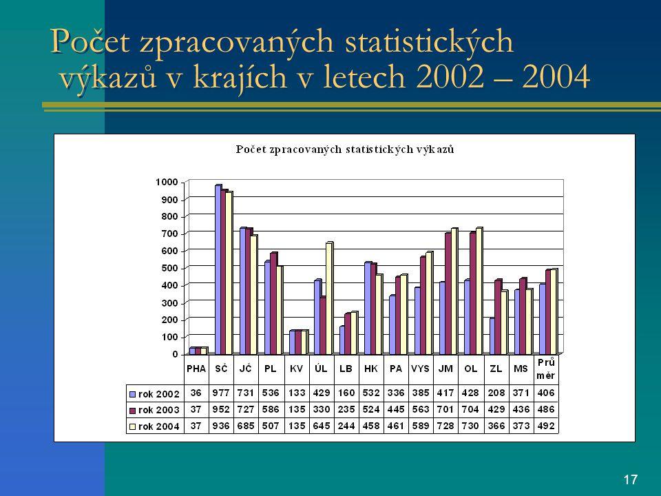 17 Počet zpracovaných statistických výkazů v krajích v letech 2002 – 2004