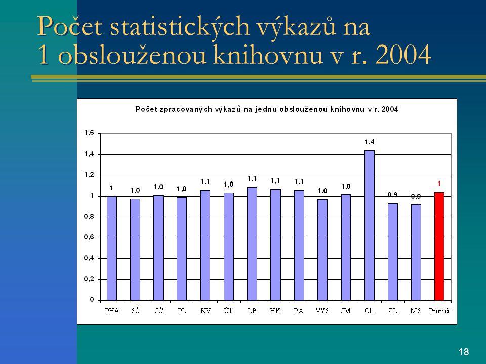 18 Počet statistických výkazů na 1 obslouženou knihovnu v r. 2004