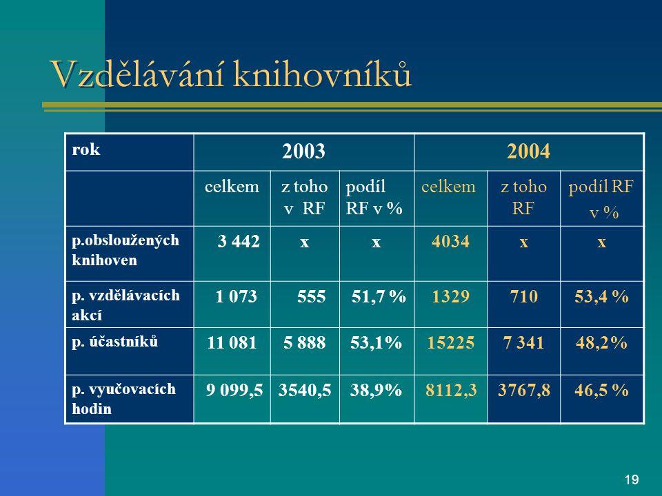 19 Vzdělávání knihovníků rok 20032004 celkemz toho v RF podíl RF v % celkemz toho RF podíl RF v % p.obsloužených knihoven 3 442xx4034xx p.