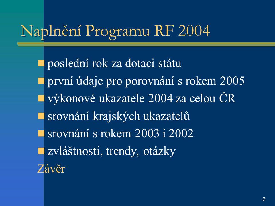 2 Naplnění Programu RF 2004 poslední rok za dotaci státu první údaje pro porovnání s rokem 2005 výkonové ukazatele 2004 za celou ČR srovnání krajských ukazatelů srovnání s rokem 2003 i 2002 zvláštnosti, trendy, otázky Závěr