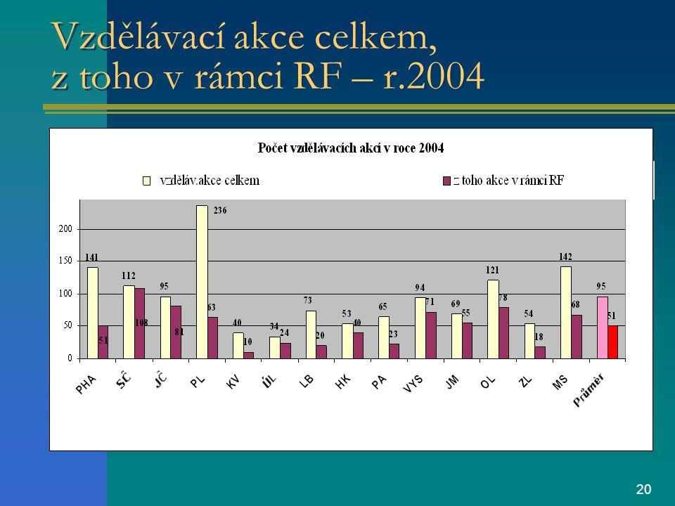 20 Vzdělávací akce celkem, z toho v rámci RF – r.2004