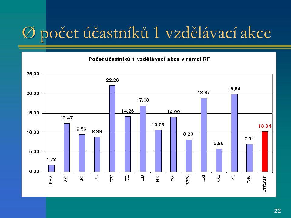 22 Ø počet účastníků 1 vzdělávací akce