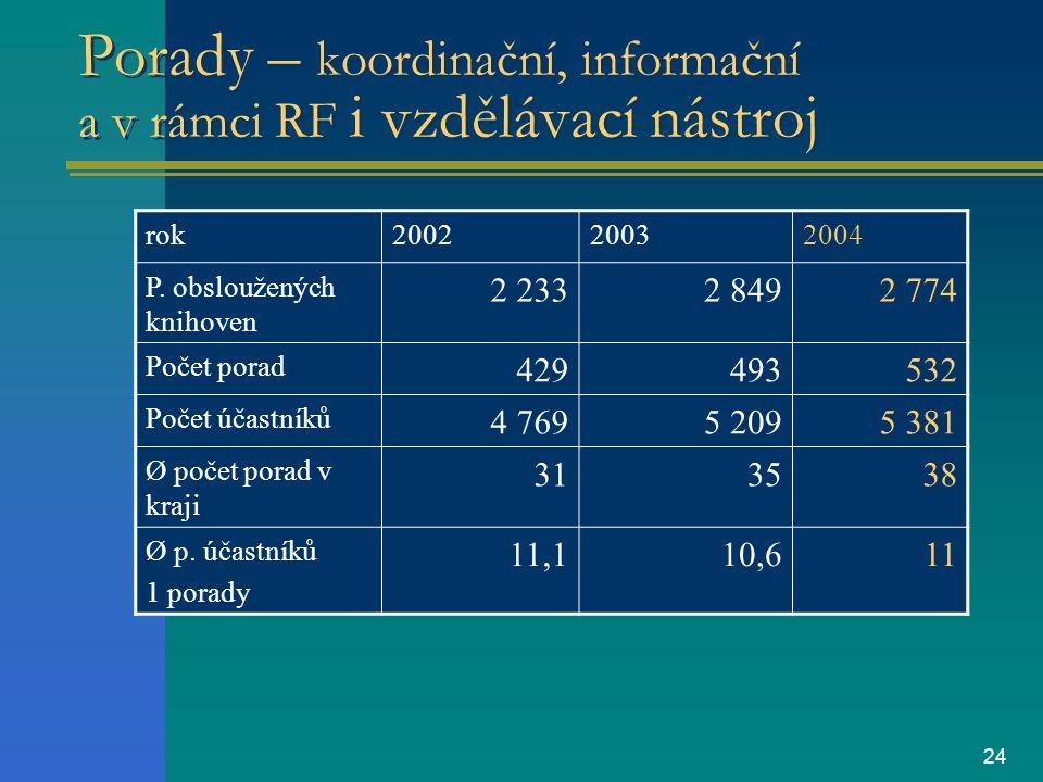 24 Porady – koordinační, informační a v rámci RF i vzdělávací nástroj rok200220032004 P.