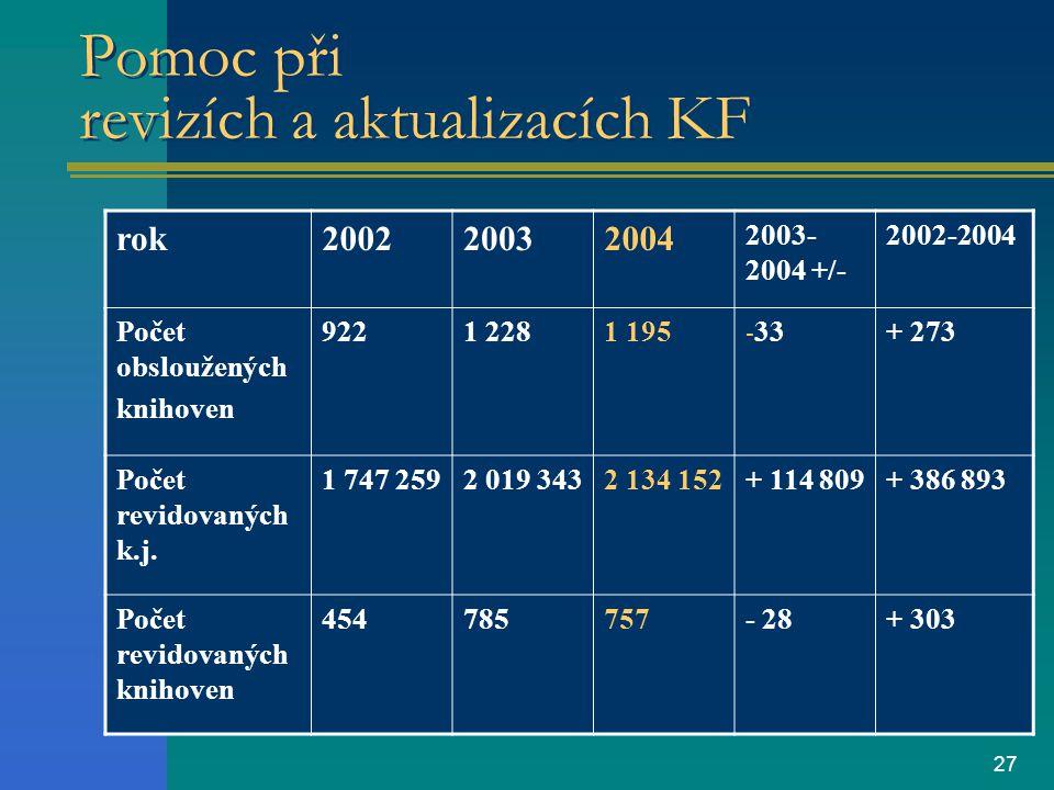 27 Pomoc při revizích a aktualizacích KF rok200220032004 2003- 2004 +/- 2002-2004 Počet obsloužených knihoven 9221 2281 195 - 33+ 273 Počet revidovaných k.j.