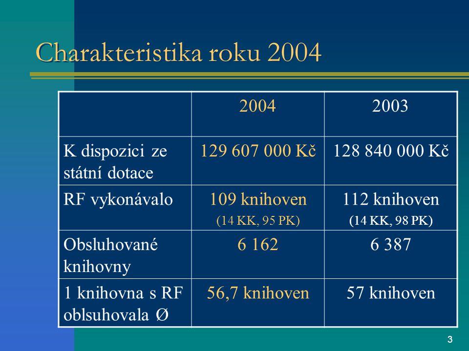 3 Charakteristika roku 2004 20042003 K dispozici ze státní dotace 129 607 000 Kč128 840 000 Kč RF vykonávalo109 knihoven (14 KK, 95 PK) 112 knihoven (14 KK, 98 PK) Obsluhované knihovny 6 1626 387 1 knihovna s RF oblsuhovala Ø 56,7 knihoven57 knihoven