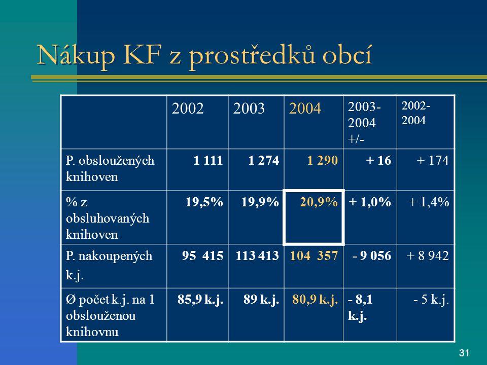 31 Nákup KF z prostředků obcí 200220032004 2003- 2004 +/- 2002- 2004 P.