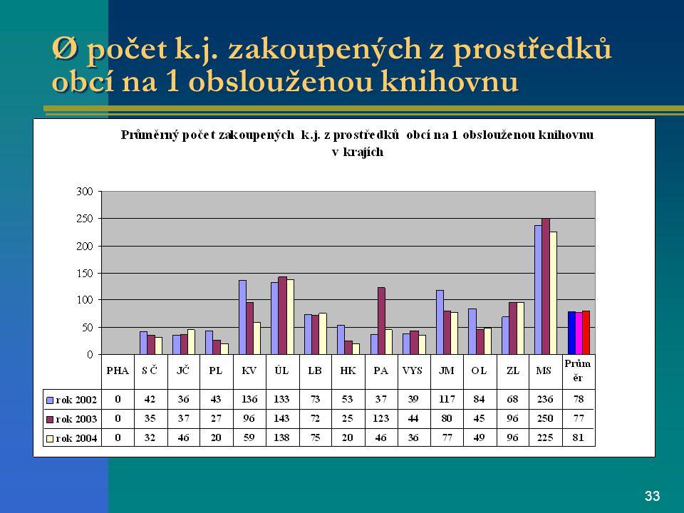 33 Ø počet k.j. zakoupených z prostředků obcí na 1 obslouženou knihovnu