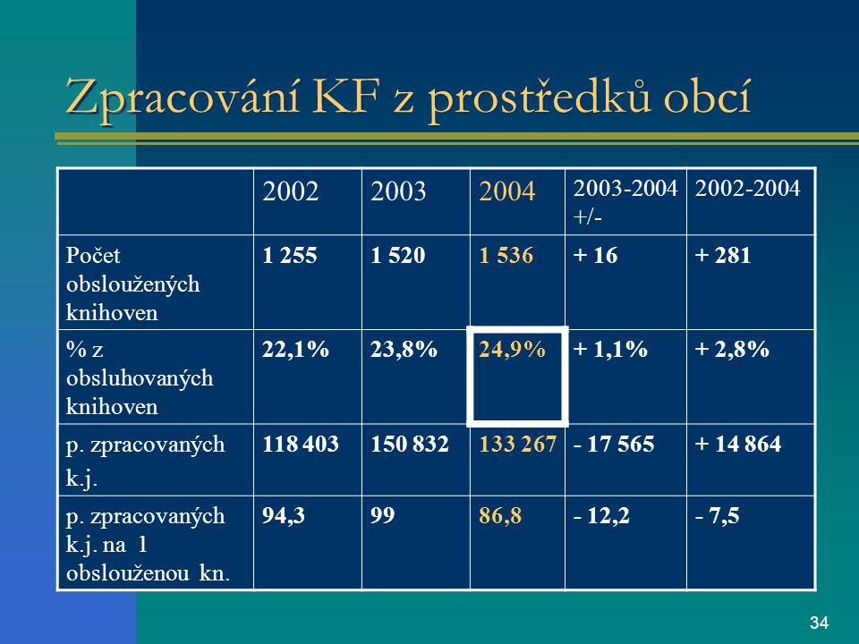 34 Zpracování KF z prostředků obcí 200220032004 2003-2004 +/- 2002-2004 Počet obsloužených knihoven 1 2551 5201 536+ 16+ 281 % z obsluhovaných knihoven 22,1%23,8%24,9%+ 1,1%+ 2,8% p.