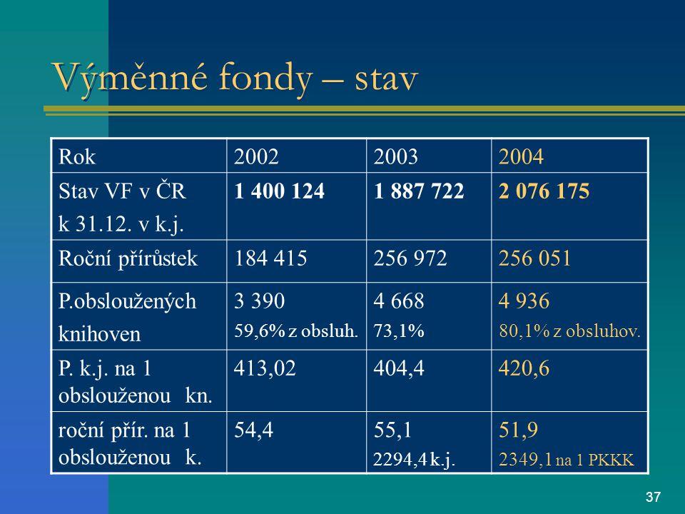 37 Výměnné fondy – stav Rok200220032004 Stav VF v ČR k 31.12.