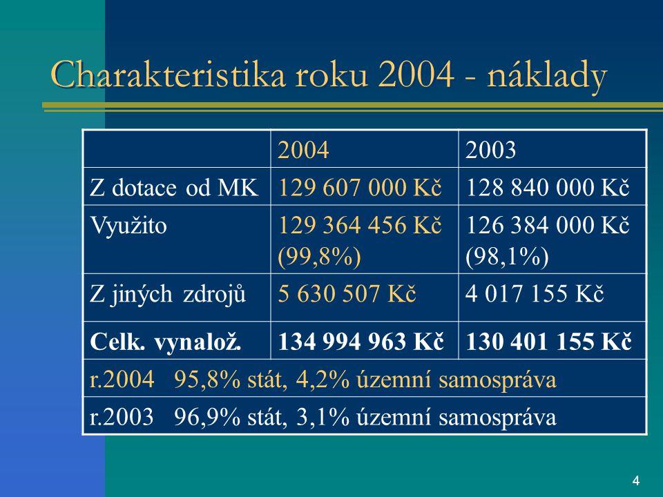 4 Charakteristika roku 2004 - náklady 20042003 Z dotace od MK129 607 000 Kč128 840 000 Kč Využito129 364 456 Kč (99,8%) 126 384 000 Kč (98,1%) Z jiných zdrojů5 630 507 Kč4 017 155 Kč Celk.
