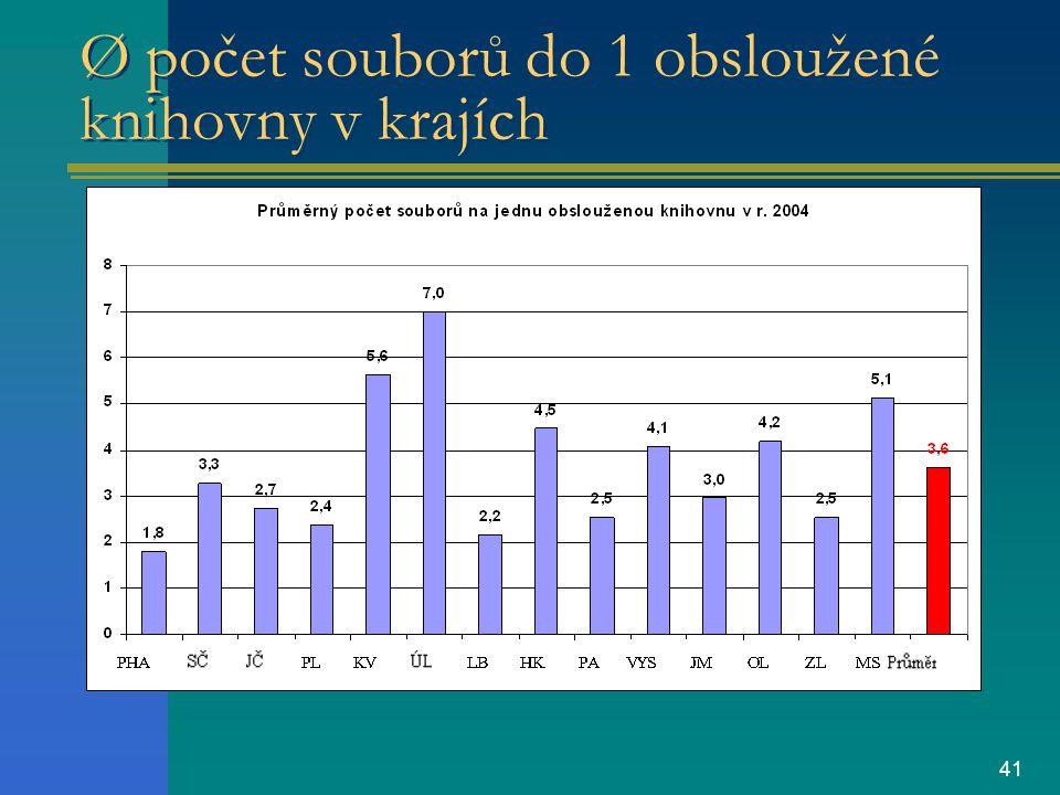 41 Ø počet souborů do 1 obsloužené knihovny v krajích
