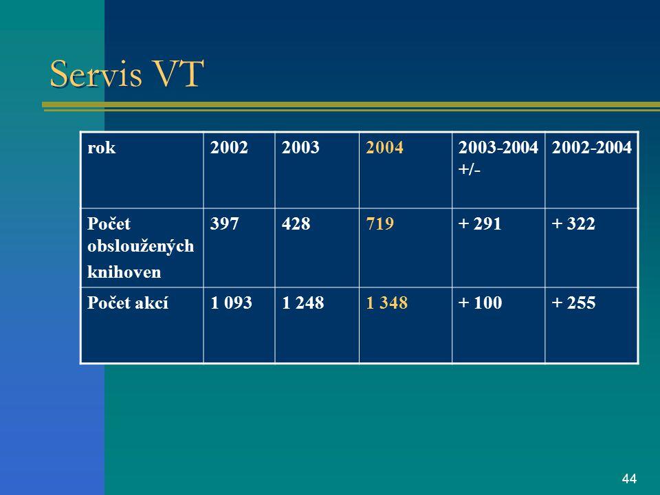 44 Servis VT rok2002200320042003-2004 +/- 2002-2004 Počet obsloužených knihoven 397428719+ 291+ 322 Počet akcí1 0931 2481 348+ 100+ 255