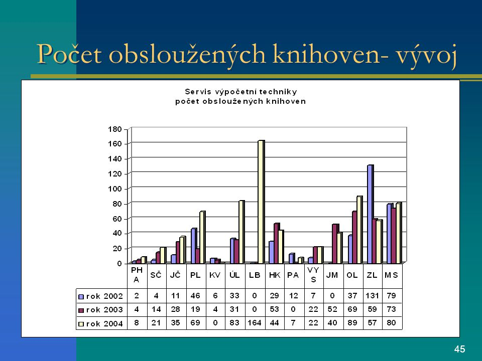 45 Počet obsloužených knihoven- vývoj