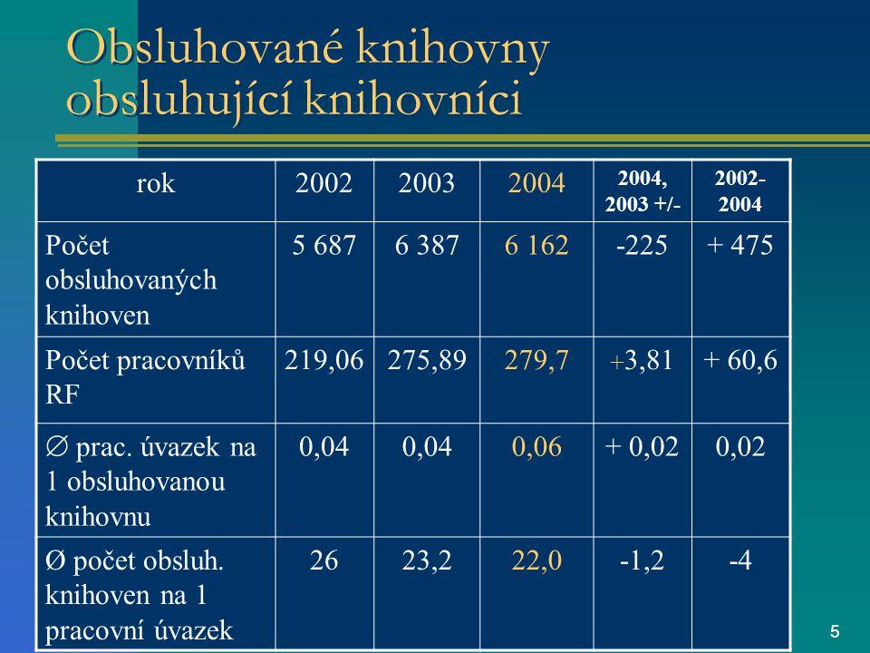 5 Obsluhované knihovny obsluhující knihovníci rok200220032004 2004, 2003 +/- 2002- 2004 Počet obsluhovaných knihoven 5 6876 3876 162-225+ 475 Počet pracovníků RF 219,06275,89279,7  3,81+ 60,6  prac.