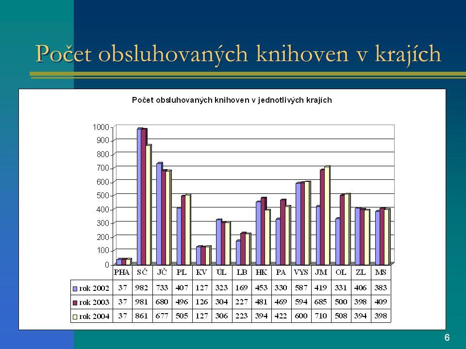 6 Počet obsluhovaných knihoven v krajích