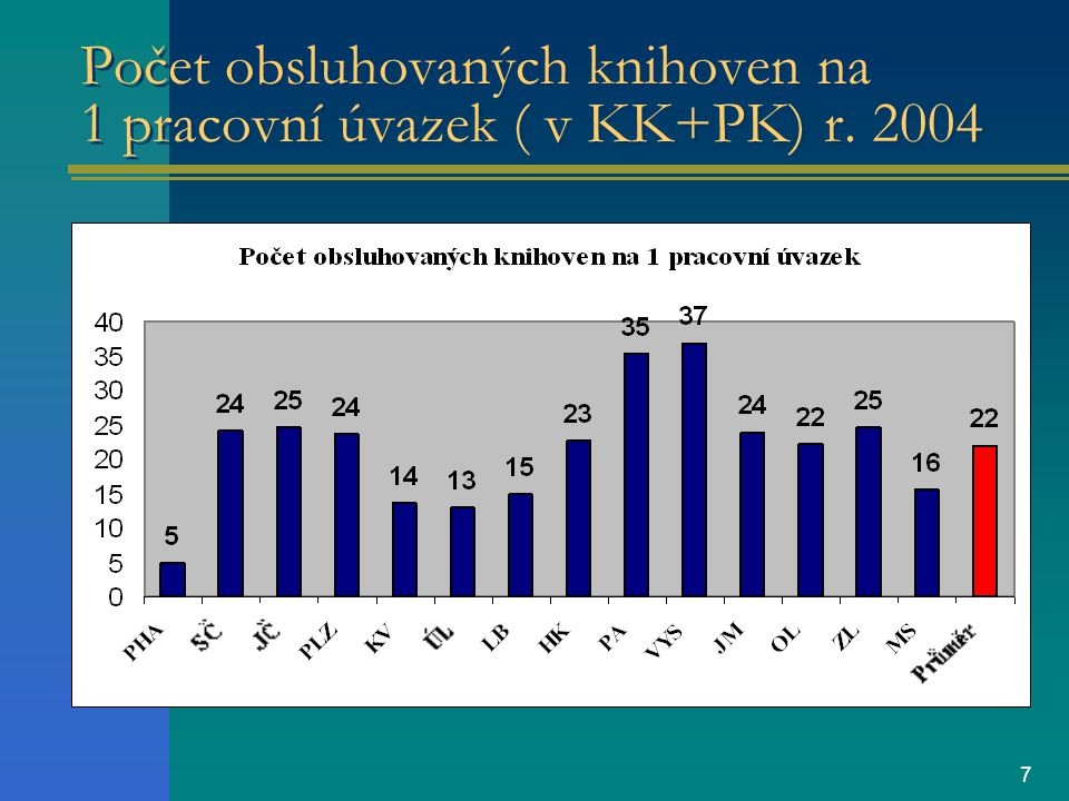 7 Počet obsluhovaných knihoven na 1 pracovní úvazek ( v KK+PK) r. 2004