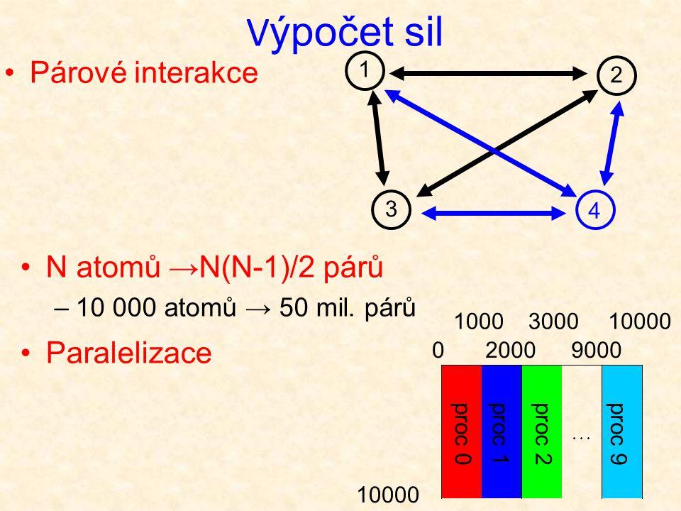 Paralelizace V ýpočet sil 0 1000 2000 3000 9000 10000 proc 0proc 1proc 2proc 9 10000 Párové interakce 3 2 1 4 N atomů →N(N-1)/2 párů –10 000 atomů → 50 mil.