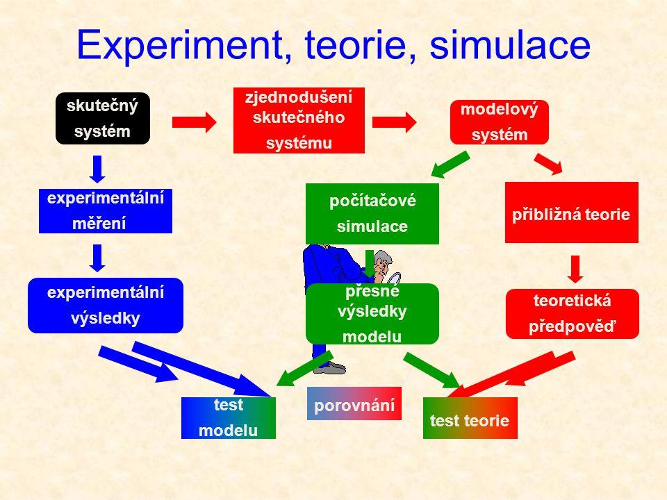 skutečný systém modelový systém zjednodušení skutečného systému experimentální měření experimentální výsledky teoretická předpověď Experiment, teorie, simulace porovnání přibližná teorie počítačové simulace přesné výsledky modelu test modelu test teorie
