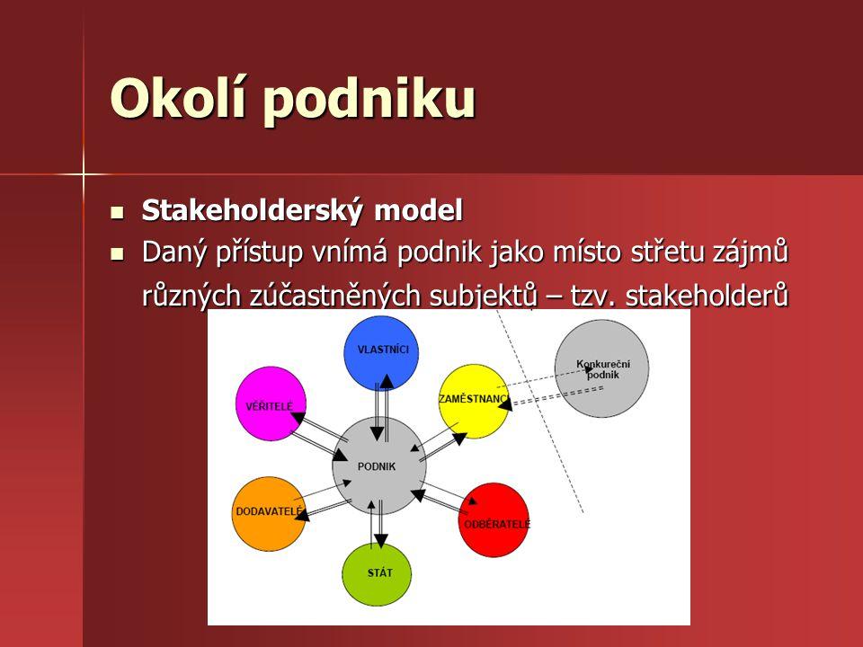 Okolí podniku Stakeholderský model Stakeholderský model Daný přístup vnímá podnik jako místo střetu zájmů různých zúčastněných subjektů – tzv. stakeho