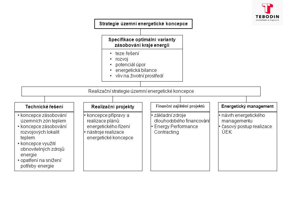 Koncepce regionálního energetického managementu Energetická a ekologická koncepce České republiky Strategie regionálního rozvoje Držitelé licencí pro podnikání v energetickýc h odvětvích Strategické plánování Taktické plánování Operativní plánování Segmenty spotřebitelských systémů energie Regionální energetický management kraje Směrnice EU Platný legislativní rámec Národní program úspor