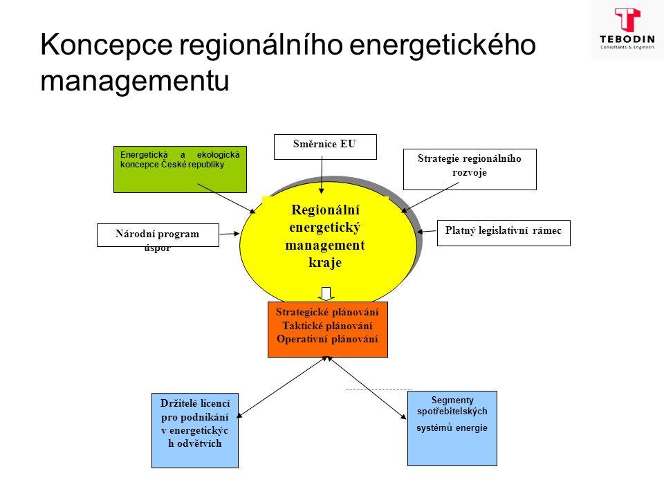Koncepce regionálního energetického managementu Energetická a ekologická koncepce České republiky Strategie regionálního rozvoje Držitelé licencí pro