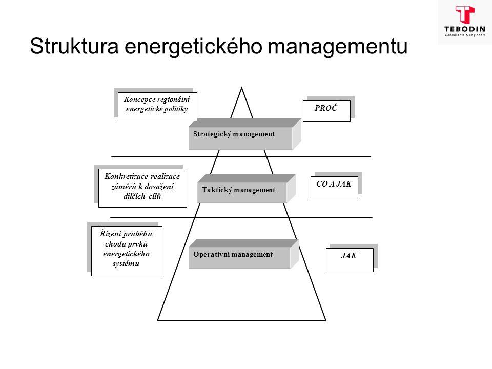 Hlavní atributy energetického managementu 1)Mít koncepci, jak navrženou strategii realizovat zejména v oblastech: -územního rozvoje -vyžití obnovitelných zdrojů energie -úspor energie 2)Komunikovat s jednotlivými skupinami uživatelů energie ve věci: -cílů ÚEK -změn chování při užití energie -hospodárnosti při užití energie 3)Monitorovat a kontrolovat účinnost realizovaných postupových kroků 4)Aktualizovat ÚEK v potřebných intervalech